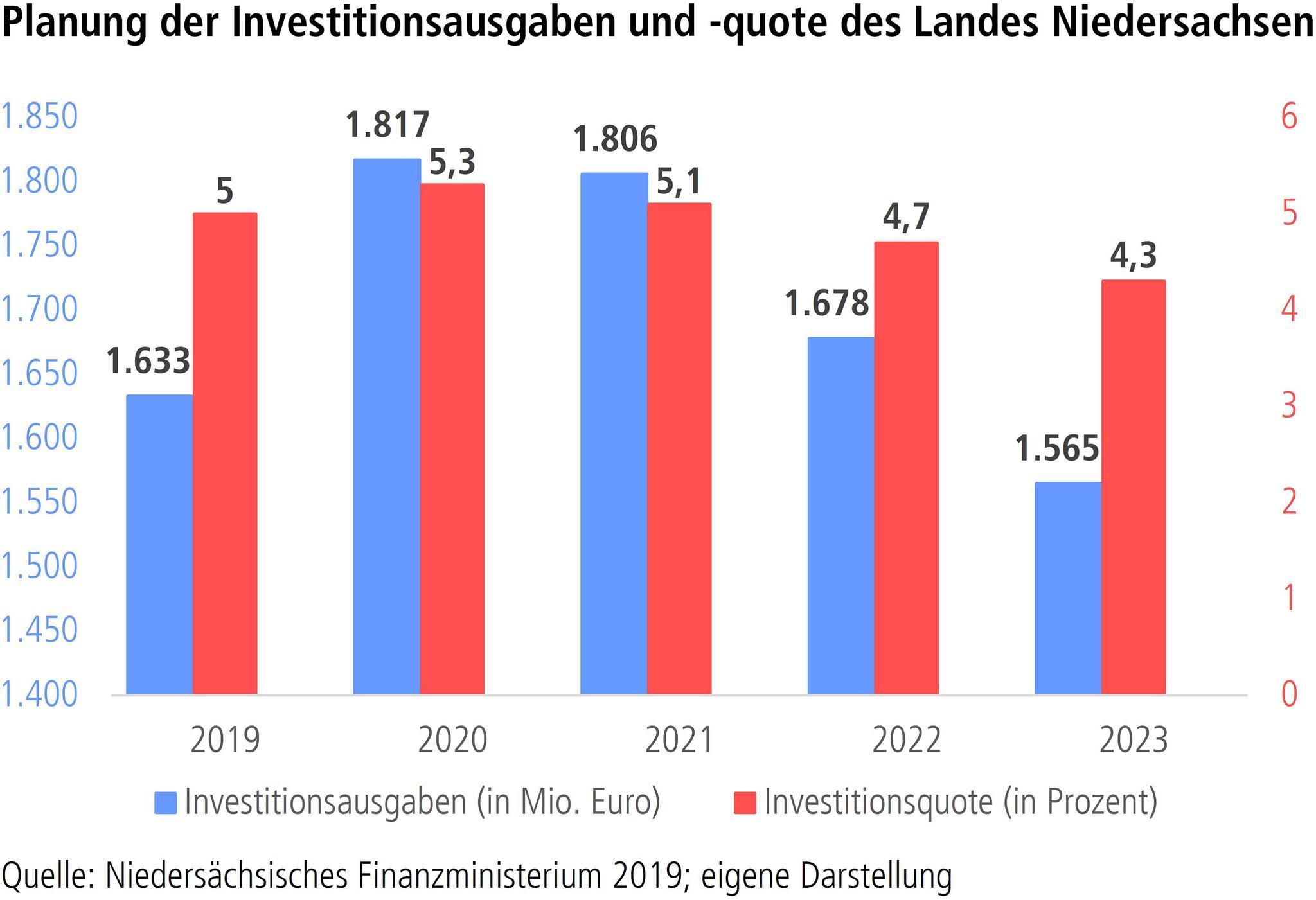 Grafik Investitionsausgaben und -quote des Landes Niedersachsen