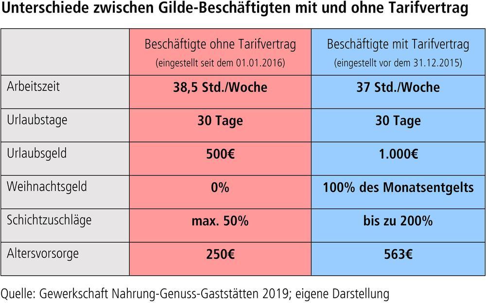 Unterschiede zwischen Gilde-Beschäftigten mit und ohne Tarifvertrag