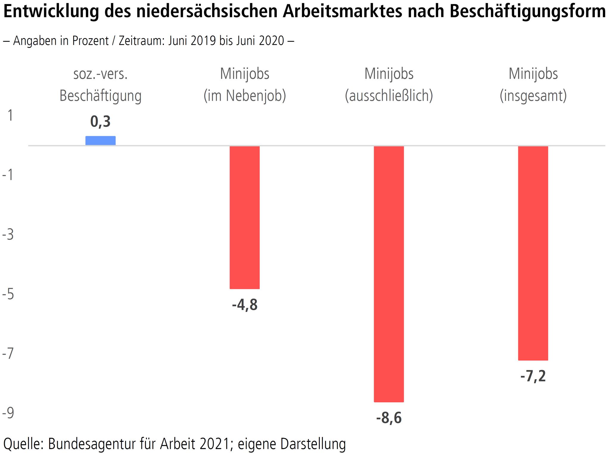 """Grafik """"Entwicklung des niedersächsischen Arbeitsmarktes nach Beschäftigungsform"""""""