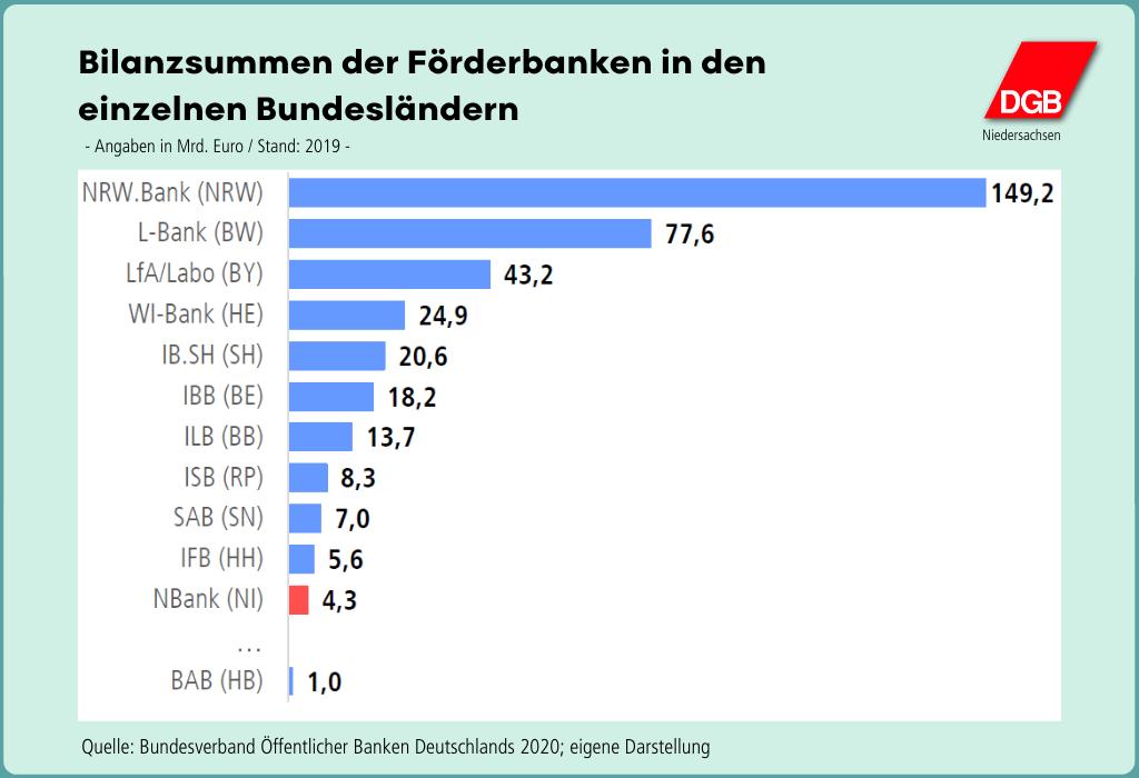"""Grafik """"Bilanzsummen der Förderbanken in den einzelnen Bundesländern"""""""