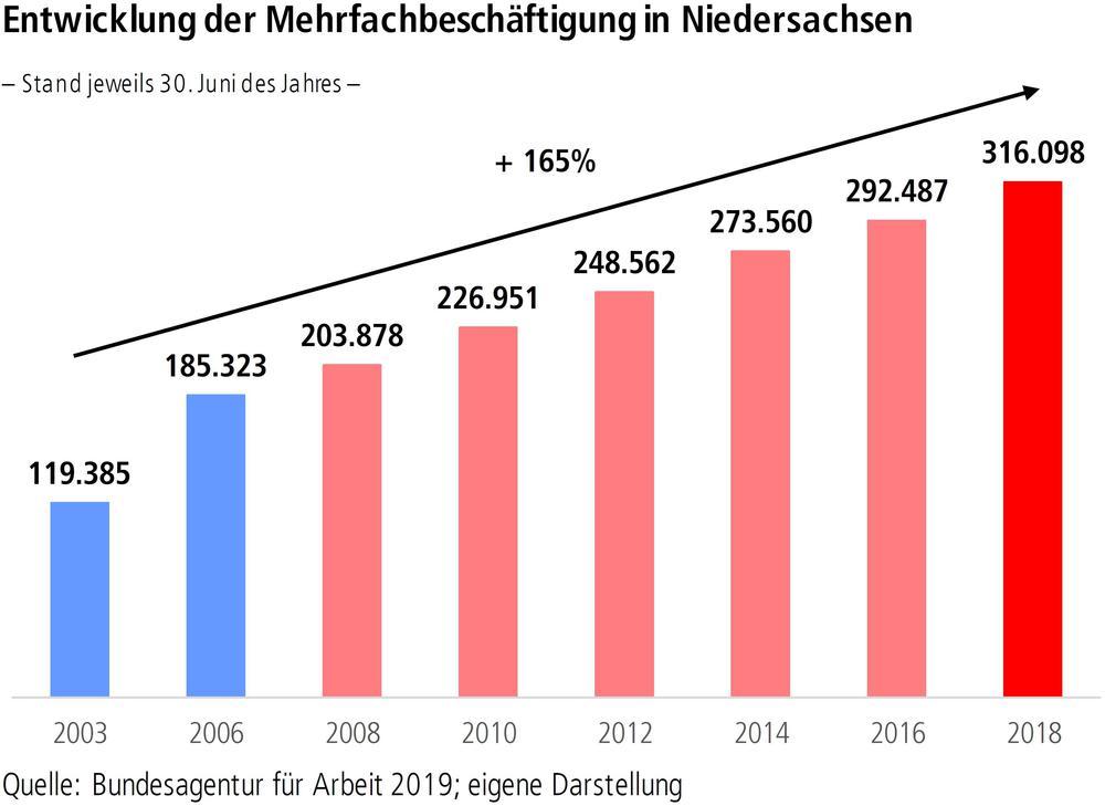 Entwicklung der Mehrfachbeschäftigung in Niedersachsen