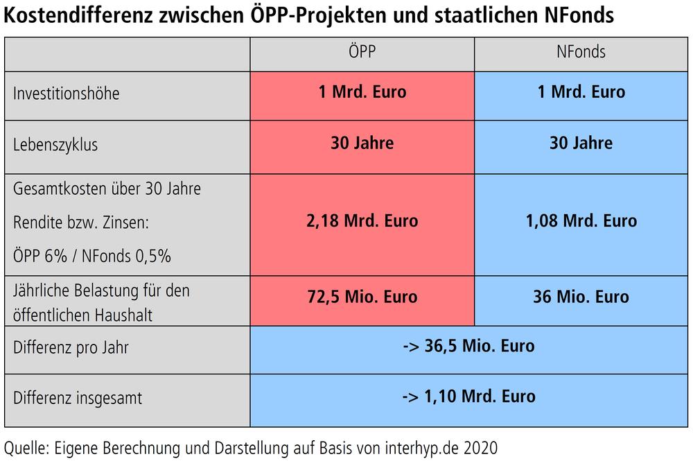"""Grafik """"Kostendifferenz zwischen ÖPP-Projekten und staatlichen NFonds"""""""