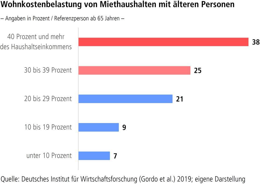 Wohnkostenbelastung von Miethaushalten mit älteren Personen