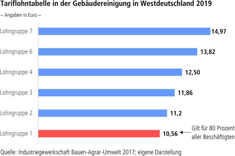Tariflohntabelle in der Gebäudereinigung in Westdeutschland 2019