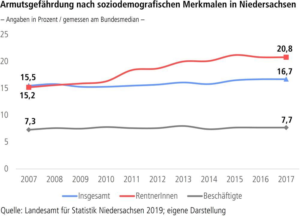 Armutsgefährdung nach soziodemografischen Merkmalen in Niedersachsen