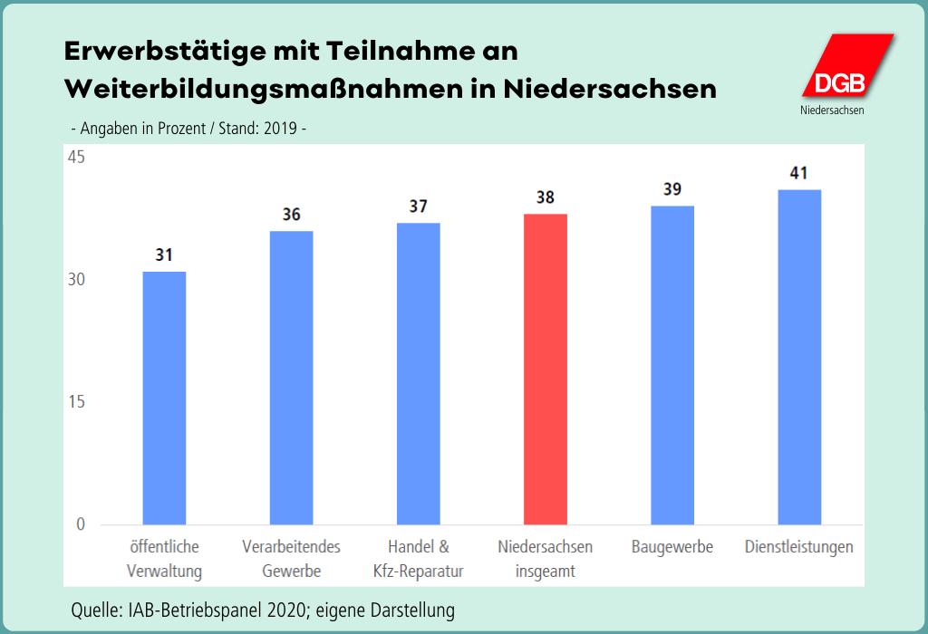 """Grafik """"Erwerbstätige mit Teilnahme an Maßnahmen in Niedersachsen"""""""