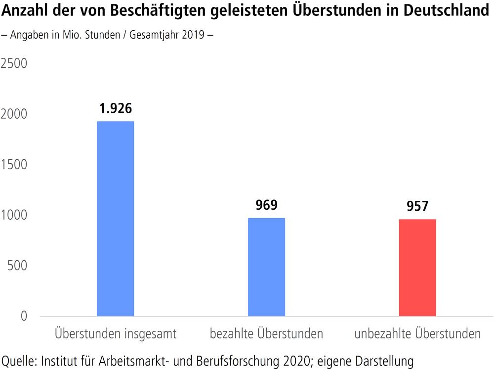 """Grafik """"Anzahl der von Beschäftigten geleisteten Überstunden in Deutschland"""""""