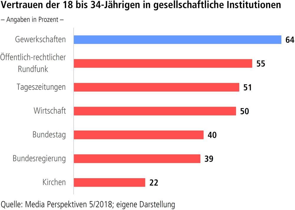 Vertrauen der 18- bis 34-Jährigen in gesellschaftliche Institutionen