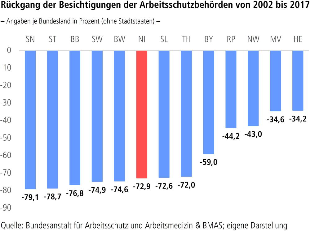 Rückgang der Besichtigungen der Arbeitsschutzbehörden von 2002 bis 2017