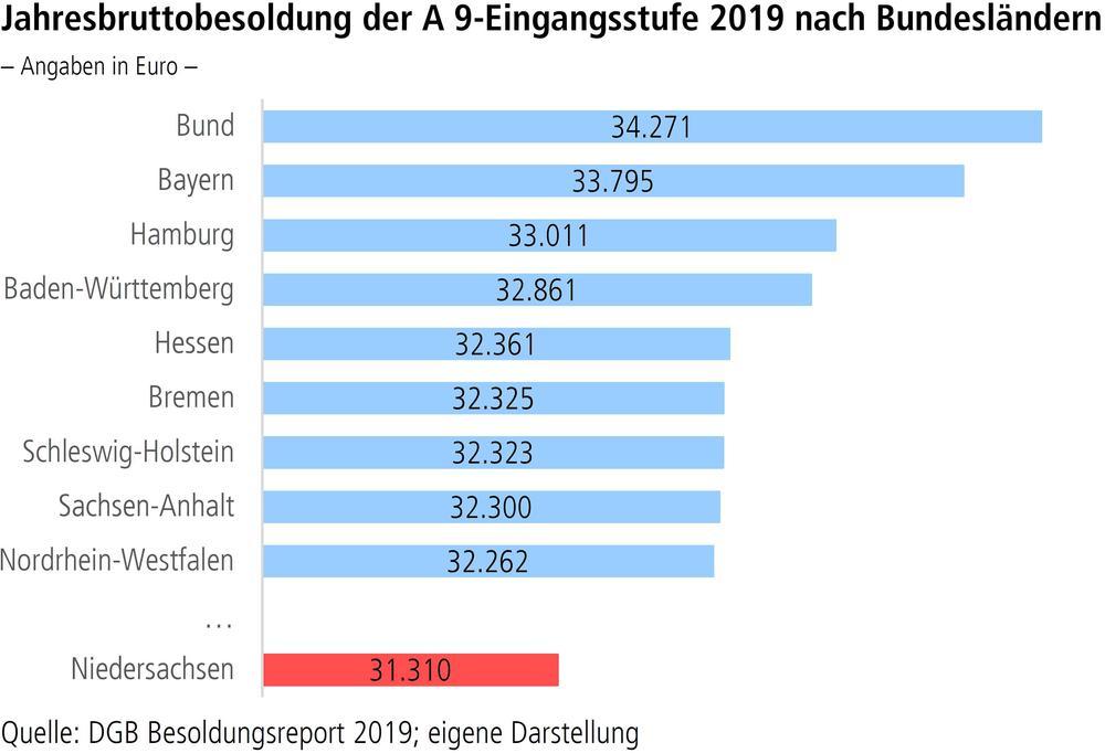 Jahresbruttobesoldung der A9-Eingangsstufe 2019 nach Bundesländern