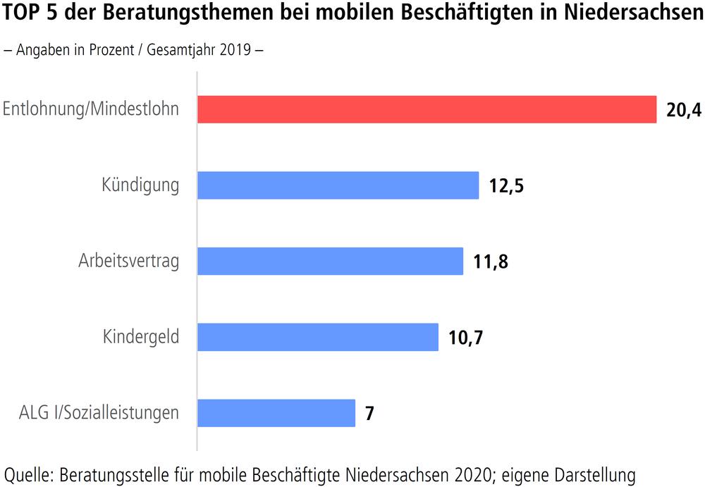 """Grafik """"TOP 5 der Beratungsthemen bei mobilen Beschäftigen in Niedersachsen"""""""
