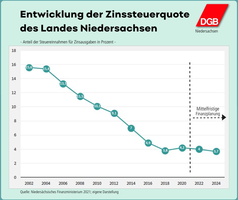 """Grafik """"Entwicklung der Zinssteuerquote des Landes Niedersachsen"""""""
