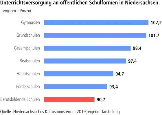 Unterrichtsversorgung an öffentlichen Schulformen in Niedersachsen