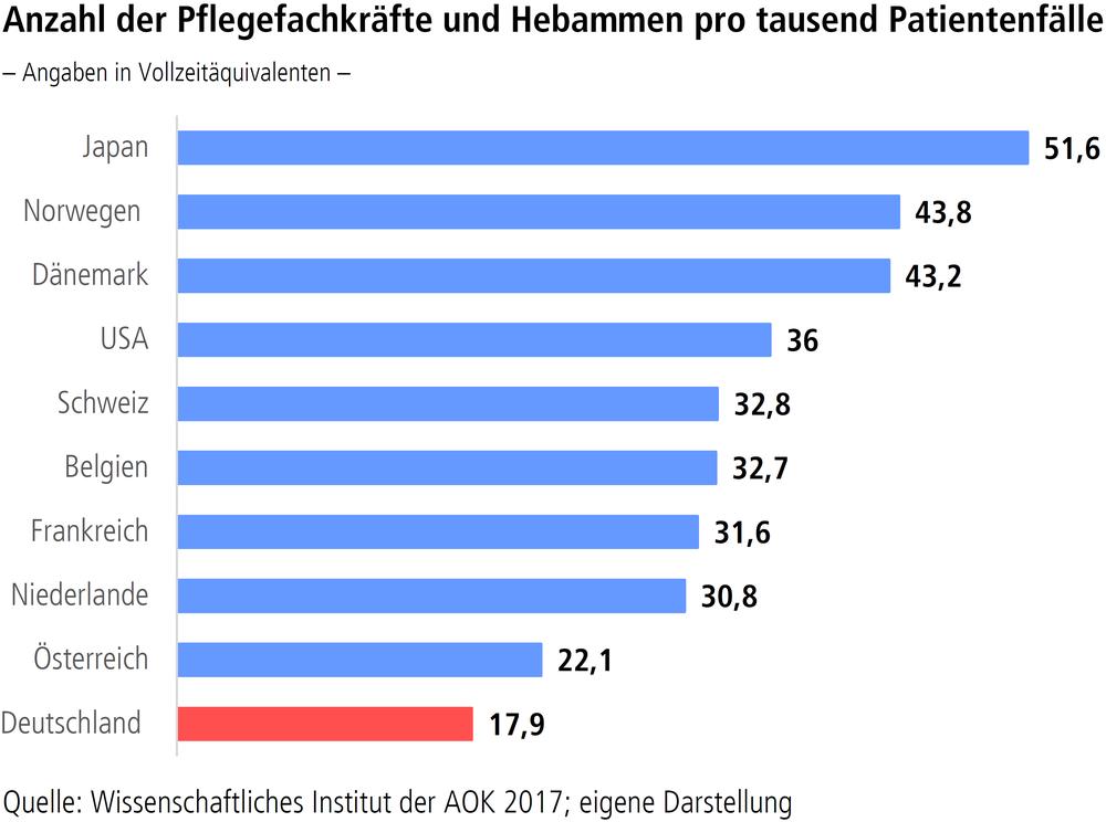 """Grafik """"Anzahl der Pflegefachkräfte und Hebammen pro tausend Patientenfälle"""""""