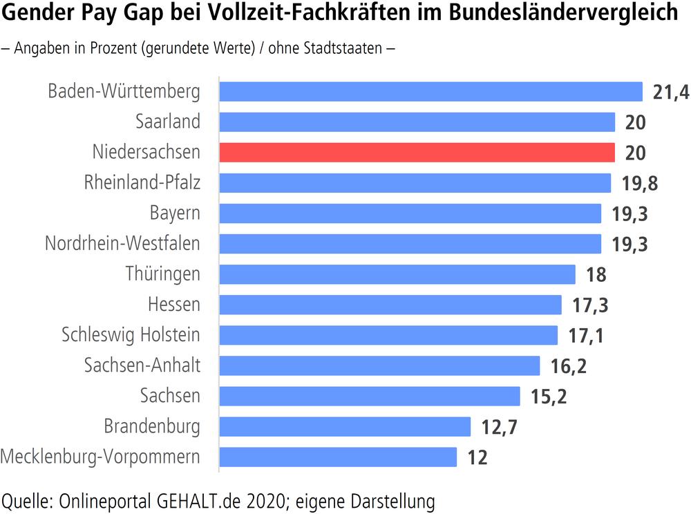 """Grafik """"Gender Pay Gap bei Vollzeit-Fachkräften im Bundesländervergleich"""""""
