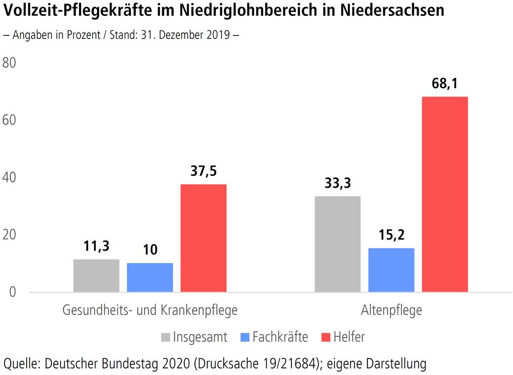 """Grafik """"Vollzeit-Pflegekräfte im Niedriglohnbereich in Niedersachsen"""""""
