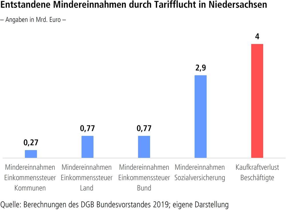 Entstandene Mindereinnahmen durch Tarifflucht in Niedersachsen