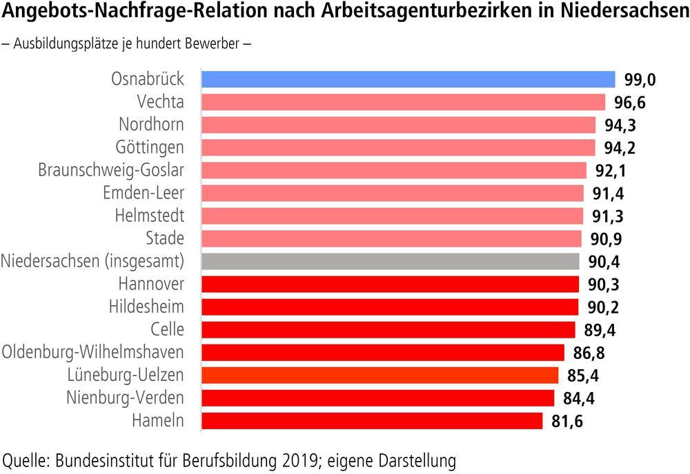 Angebots-Nachfrage-Relation nach Arbeitsagenturbezirken in Niedersachsen