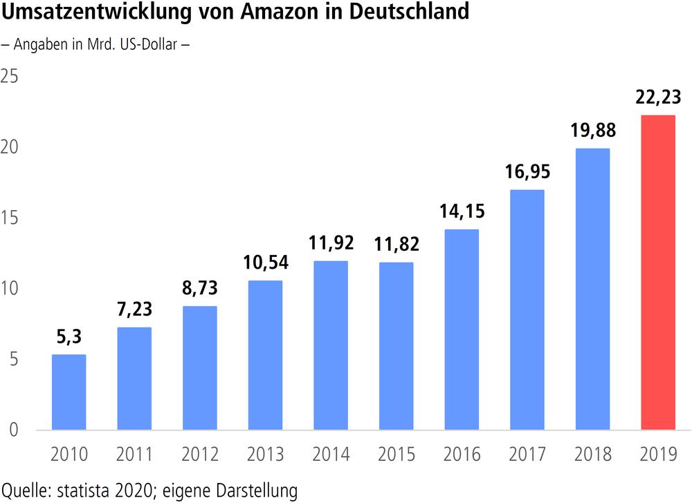 Grafik Umsatzentwicklung von Amazon in Deutschland 2010-2019