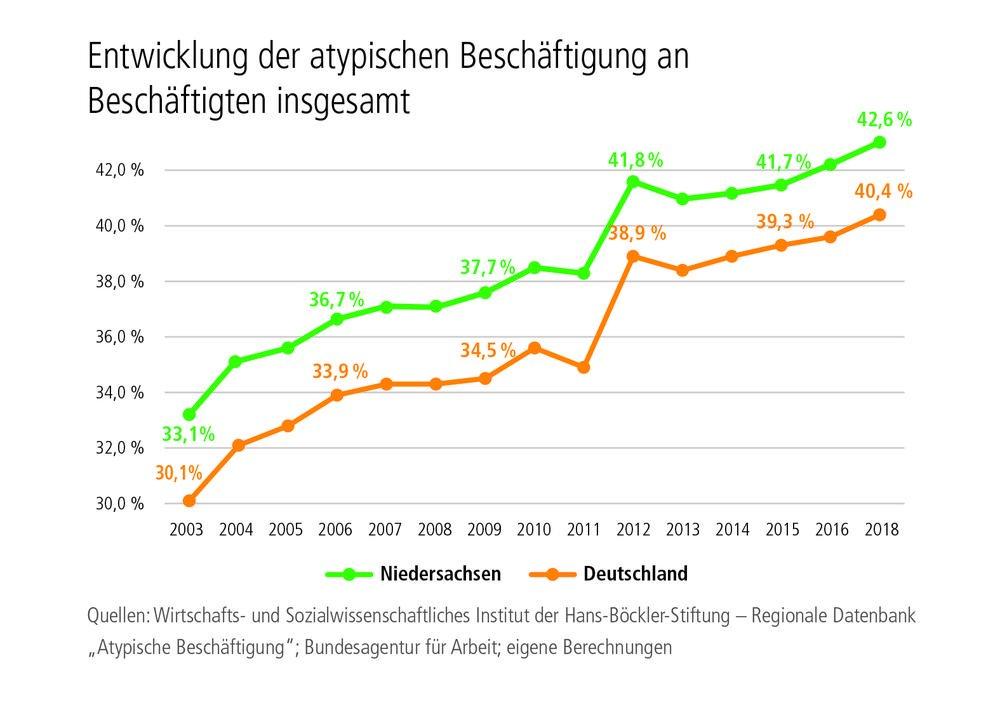 Grafik Entwicklung der atypischen Beschäftigung an Beschäftigten insgesamt