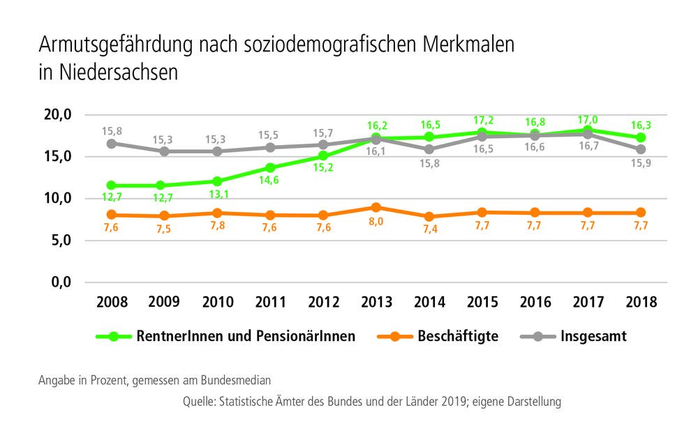 Grafik Armutsgefährdung nach soziodemografischen Merkmalen in Niedersachsen