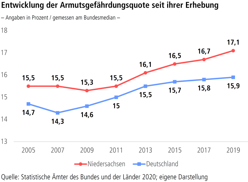 """Grafik """"Entwicklung der Armutsgefährdungsquote seit ihrer Erhebung"""""""