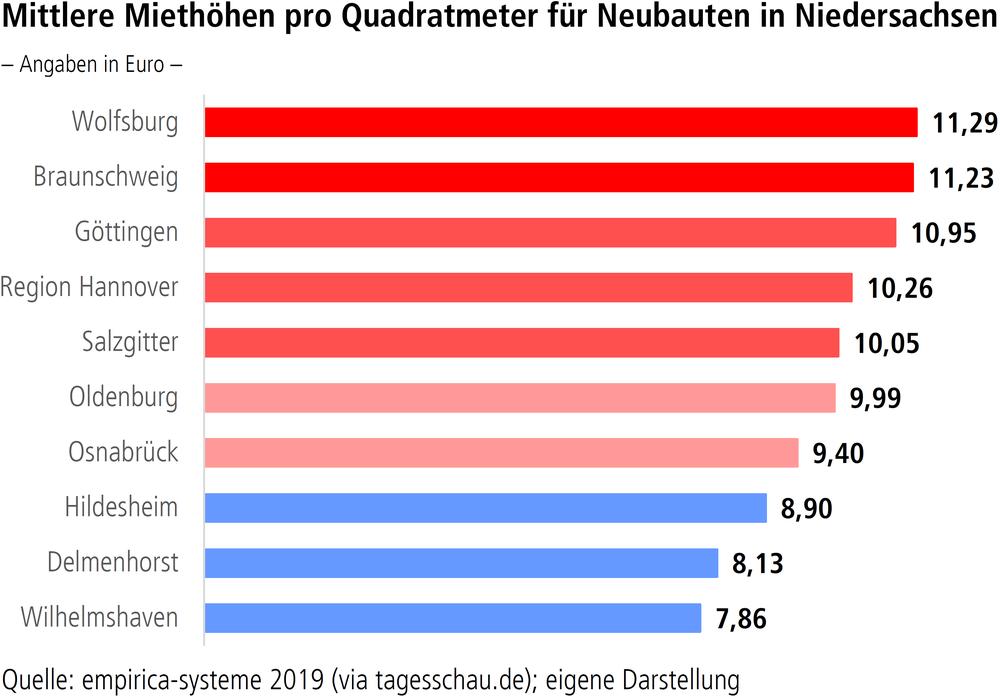 Mittlere Miethöhen pro Quadratmeter für Neubauten in Niedersachsen