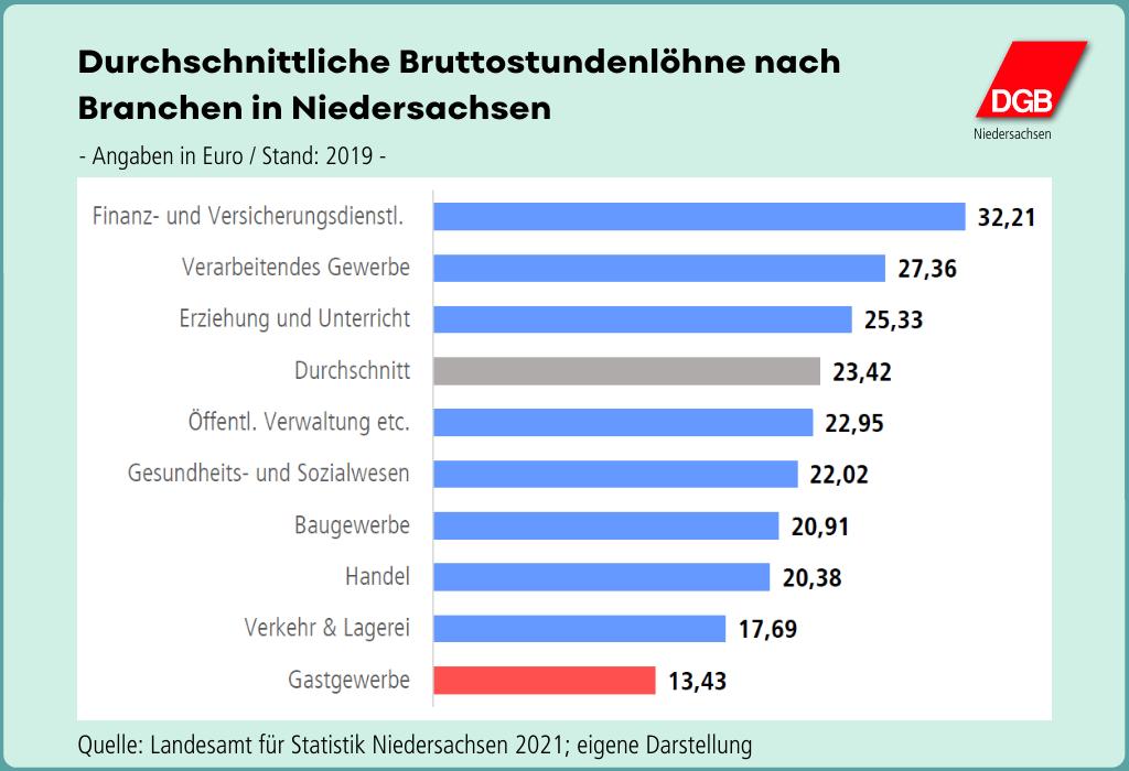 """Grafik """"Durchschnittliche Bruttostundenlöhne nach Branchen in Niedersachsen"""""""