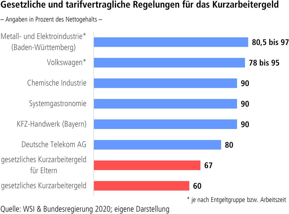 """Grafik """"Gesetzliche und tarifvertragliche Regelungen für das Kurzarbeitergeld"""""""