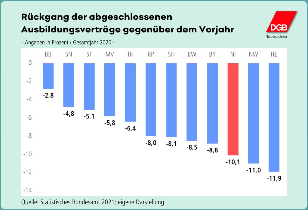 "Grafik ""Rückgang der abgeschlossenen Ausbildungsverträge gegenüber dem Vorjahr"""