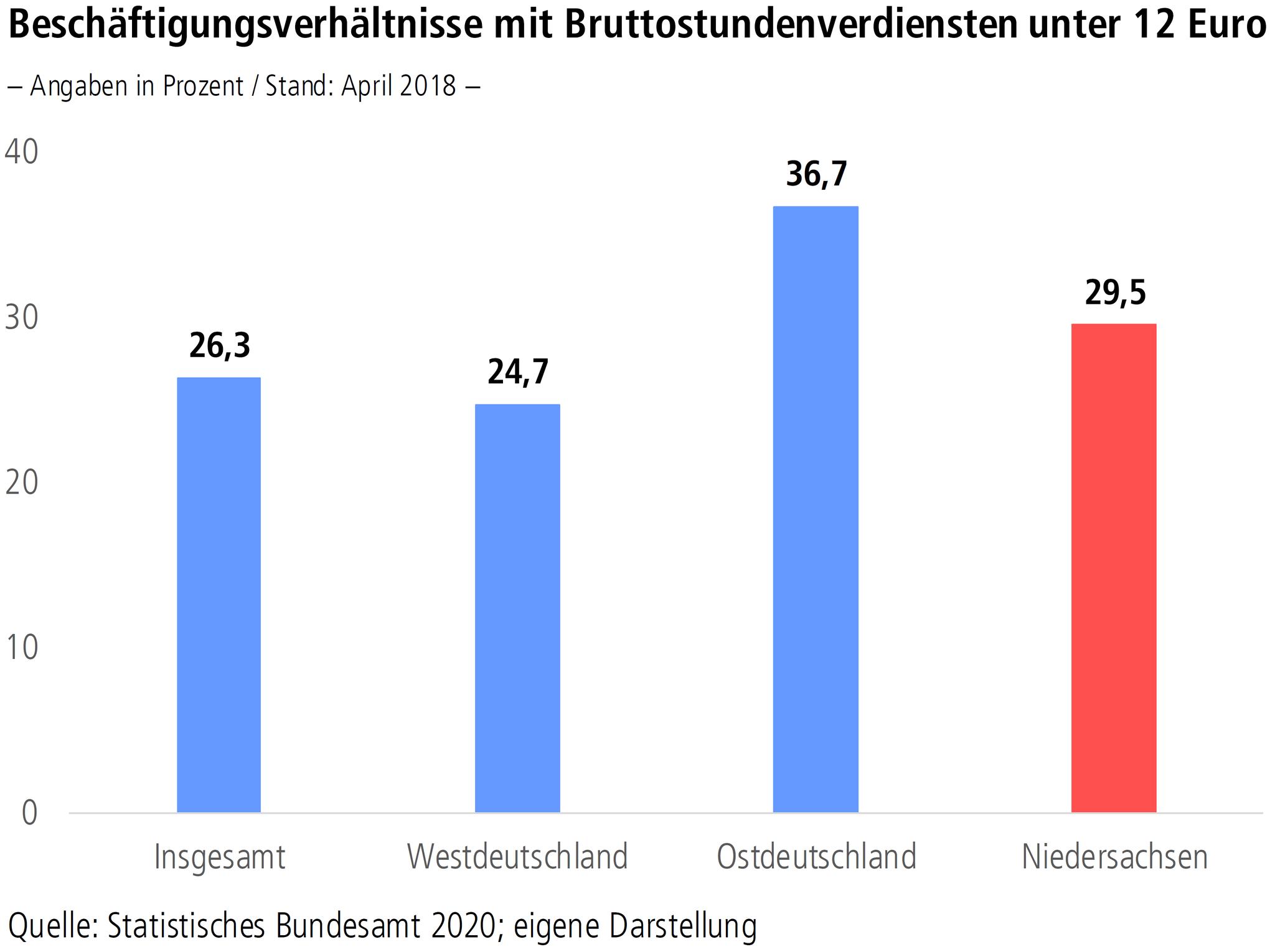 """Grafik """"Beschäftigtungsverhältnisse mit Bruttostundenverdiensten unter 12 Euro"""""""