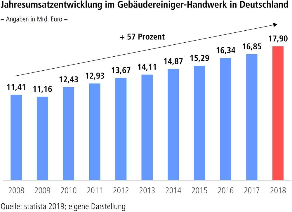 Jahresumsatzentwicklung im Gebäudereiniger-Handwerk in Deutschland