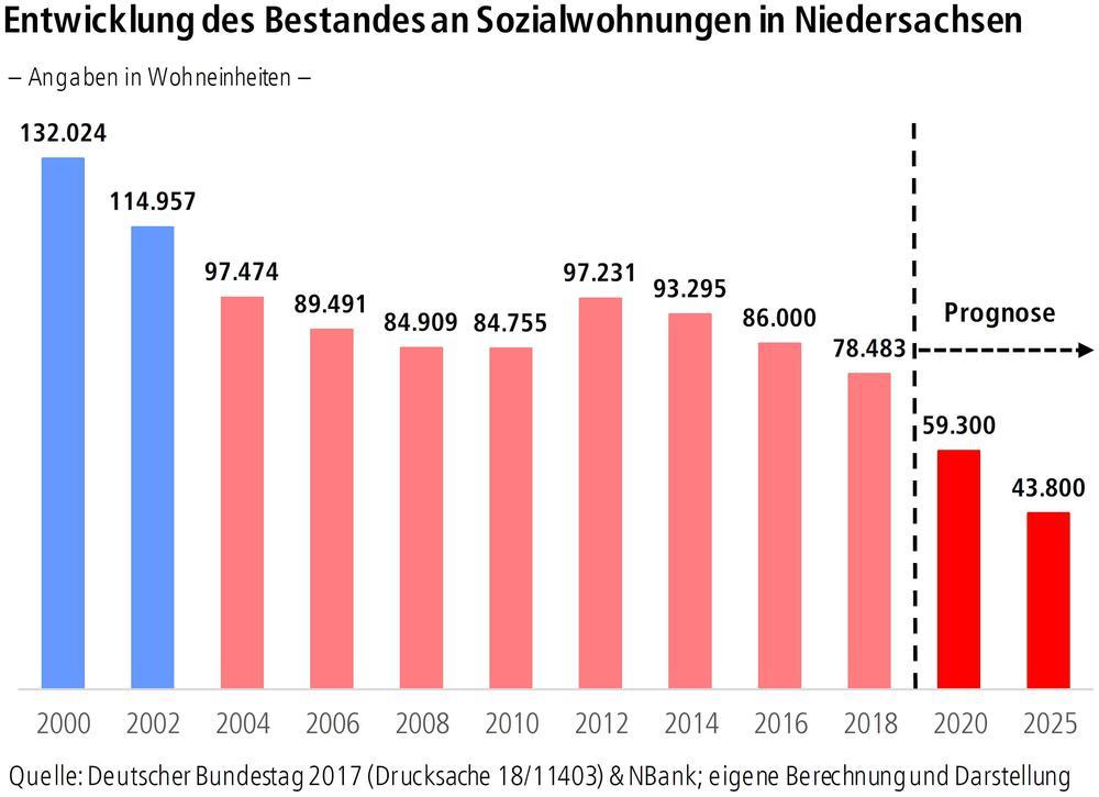 Entwicklung des Bestandes an Sozialwohnungen in Niedersachsen