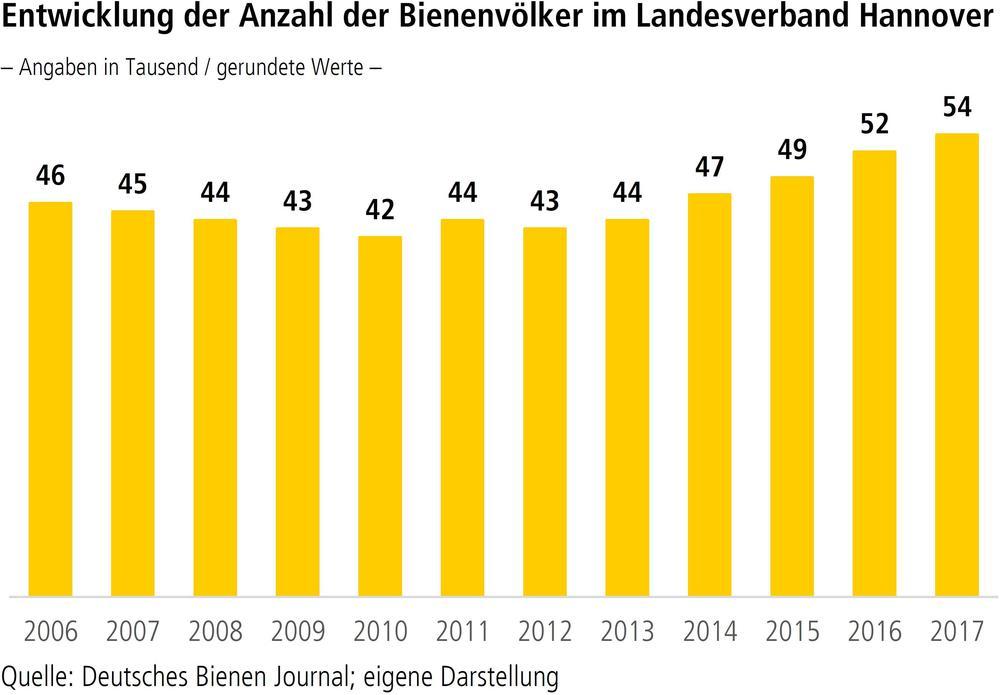 Entwicklung der Anzahl der Bienenvölker im Landesverband Hannover
