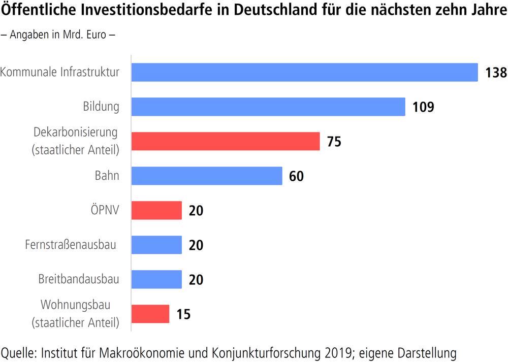 Grafik Öffentliche Investitionsbedarfe in Deutschland für die nächsten zehn Jahre