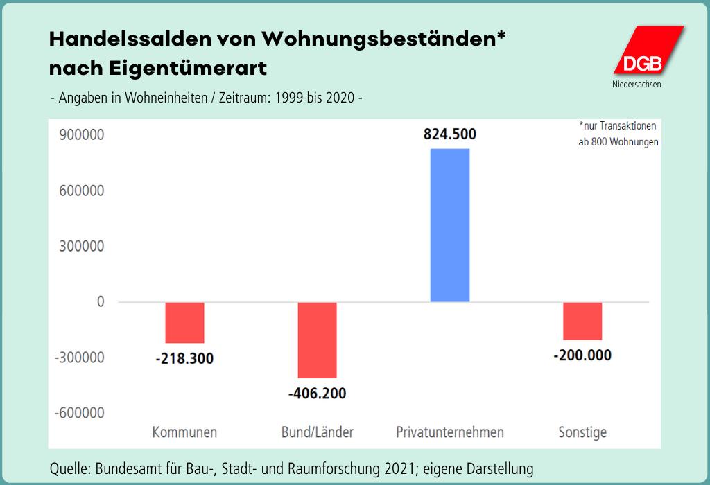 """Grafik """"Handelssalden von Wohnungsbeständen nach Eigentümerart"""""""