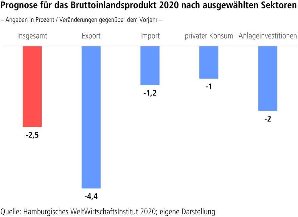 """Grafik """"Prognose für das Bruttoinlandsprodukt 2020 nach ausgewählten Sektoren"""""""