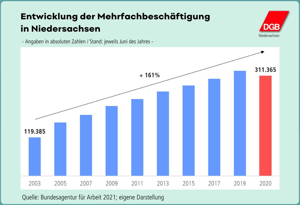 """Grafik """"Entwicklung der Mehrfachbeschäftigung in Niedersachsen"""""""
