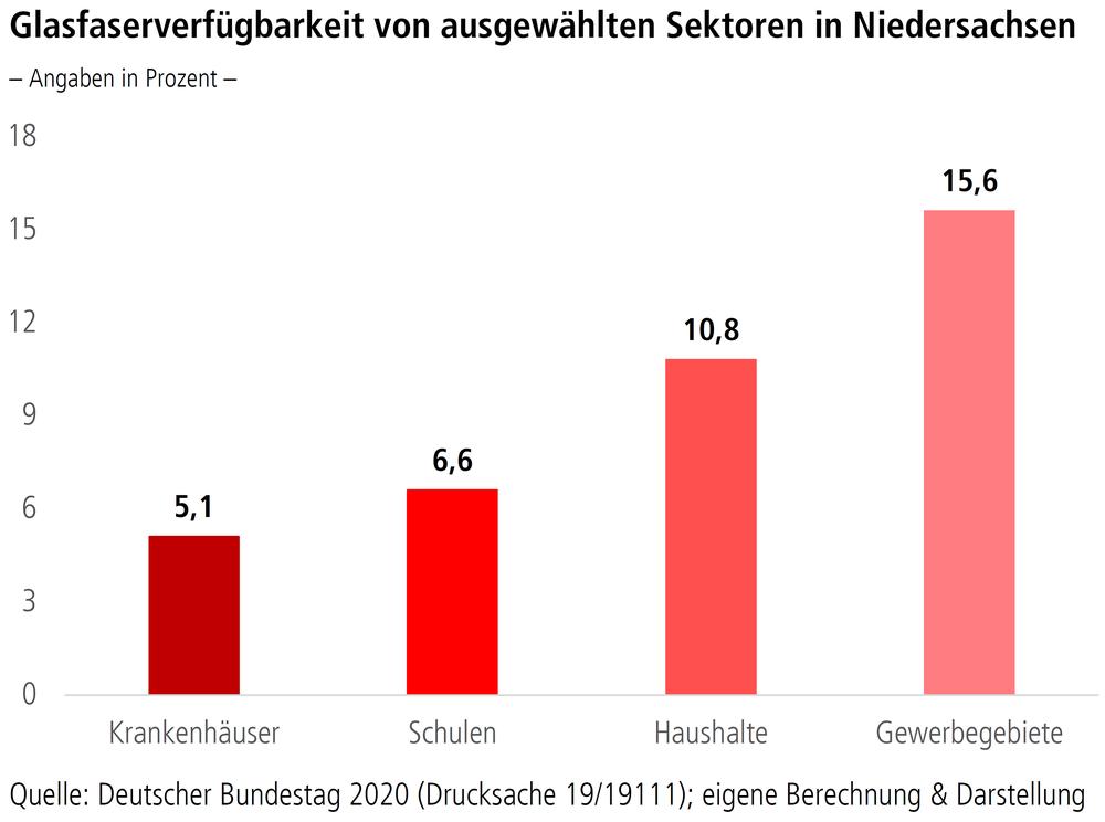 """Grafik """"Glasfaserverfügbarkeit von ausgewählten Sektoren in Niedersachsen"""""""