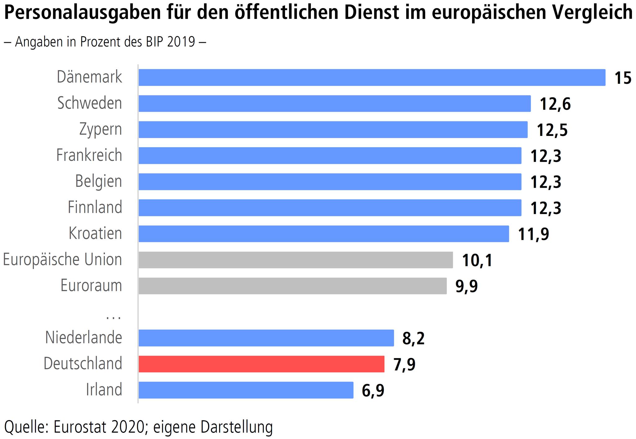 Personalausgaben für den öffentlichen Dienst im europäischen Vergleich