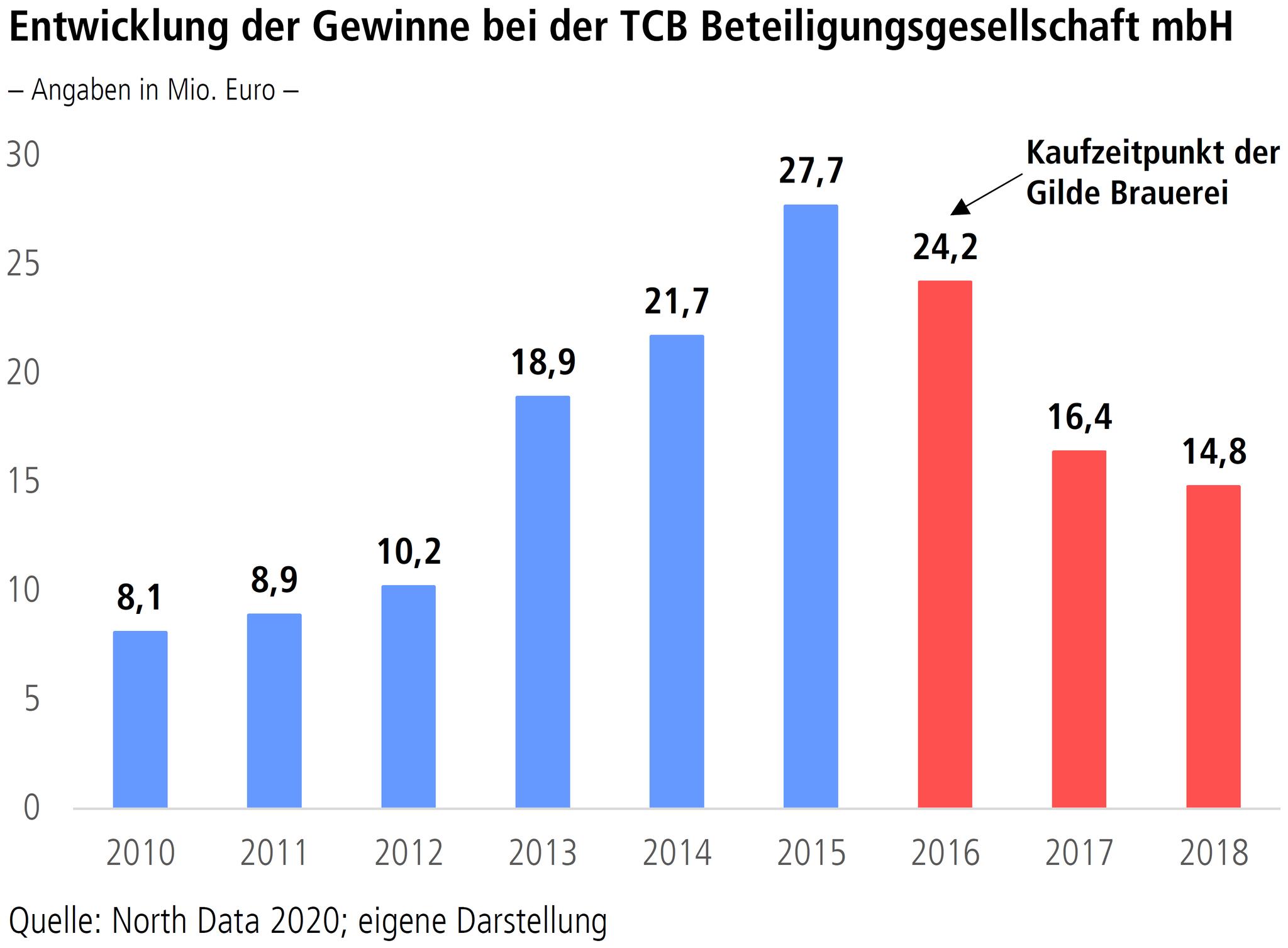 """Grafik """"Entwicklung der Gewinne bei der TCB Beteiligungsgesellschaft mbH"""""""