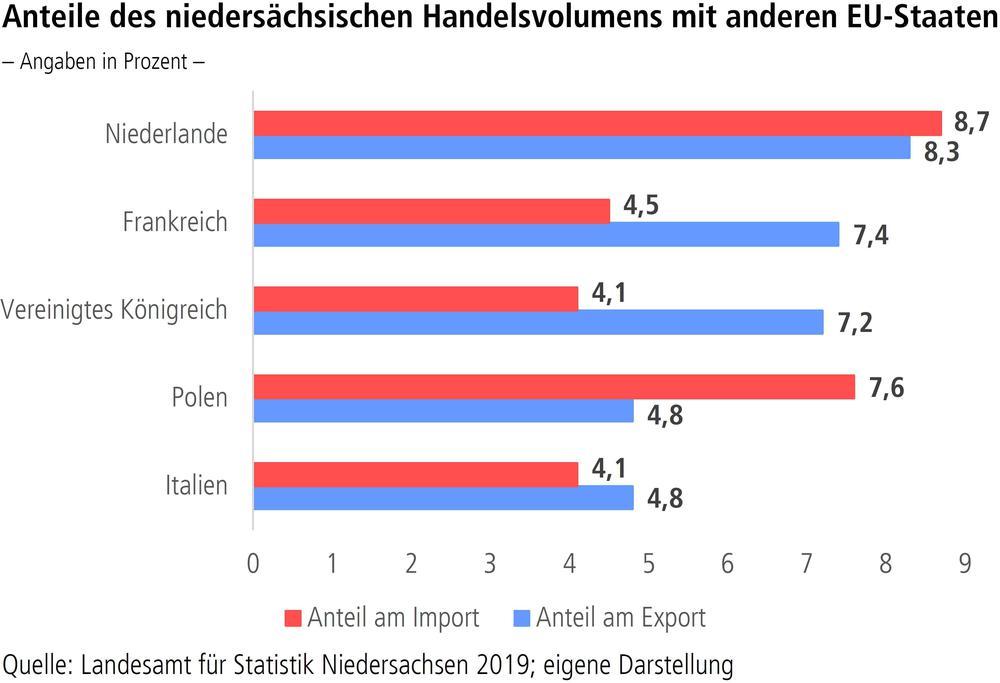 Anteile des niedersächsischen Handelsvolumens mit anderen EU-Staaten
