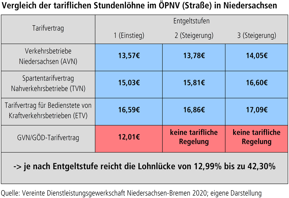 """Grafik """"Vergleich der tariflichen Stundenlöhne im ÖPNV (Straße) in Niedersachsen"""""""
