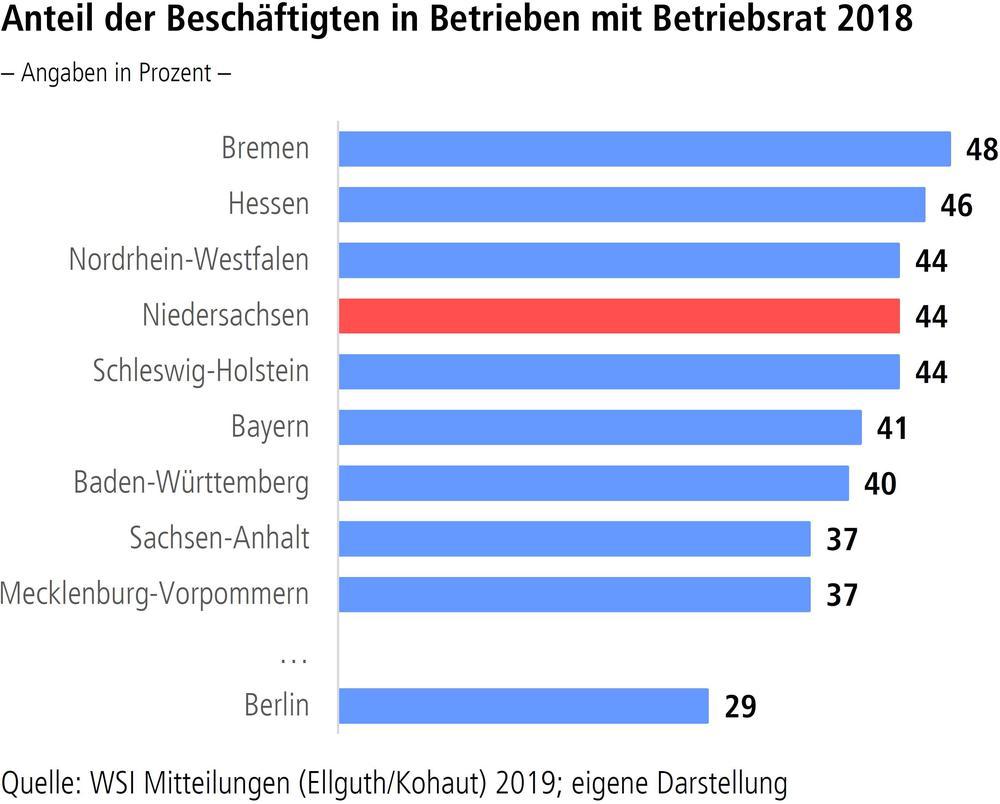 Anteil der Beschäftigten in Betrieben mit Betriebsrat 2018