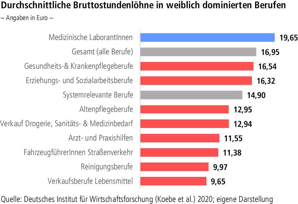"""Grafik """"Durchschnittliche Bruttostundelöhne in weiblich dominierten Berufen"""""""