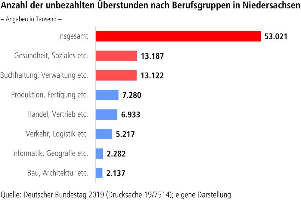 Anzahl der unbezahlten Überstunden nach Berufsgruppen in Niedersachsen