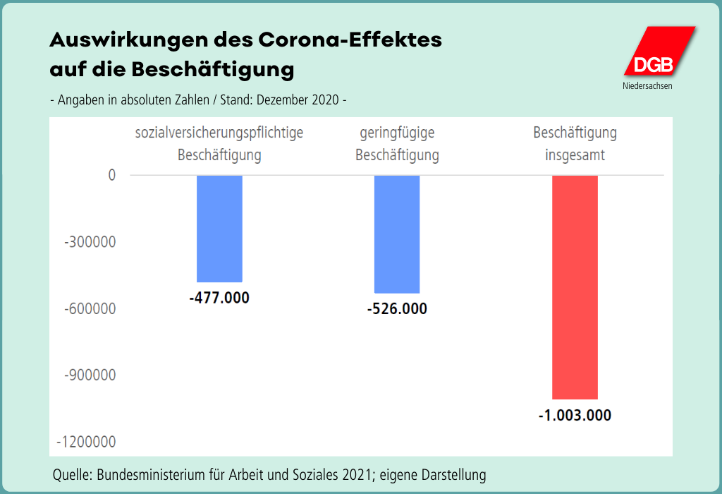 """Grafik """"Auswirkungen des Corona-Effektes auf die Beschäftigung"""""""