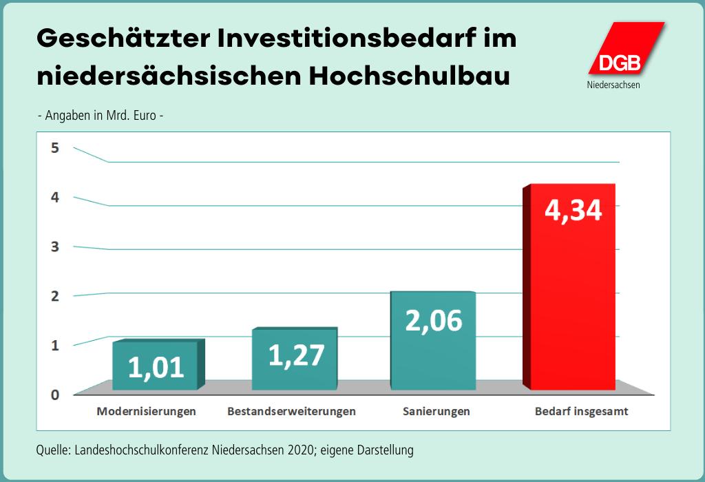 """Grafik """"Geschätzter Investitionsbedarf im niedersächsischen Hochschulbau"""""""