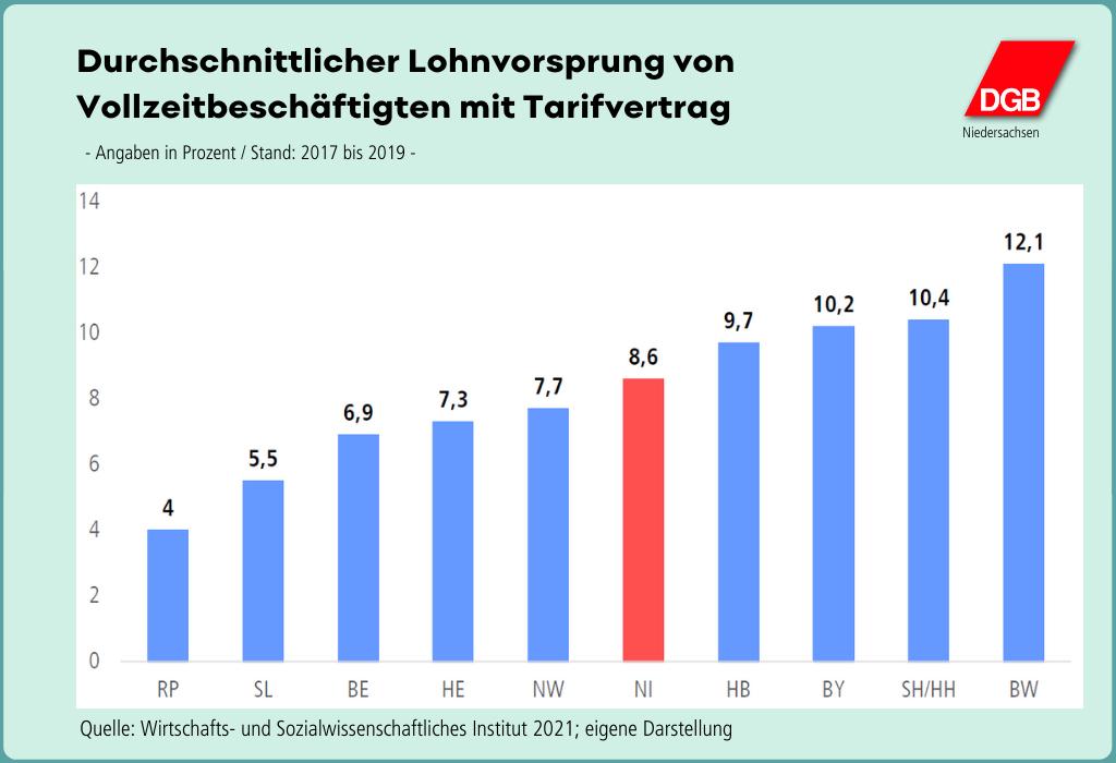 """Grafik """"Durchschnittlicher Lohnvorsprung von Vollzeitbeschäftigten mit Tarifvertrag"""""""