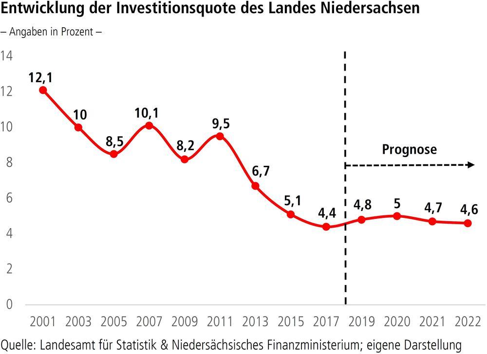 Entwicklung der Investitionsquote des Landes Niedersachsen